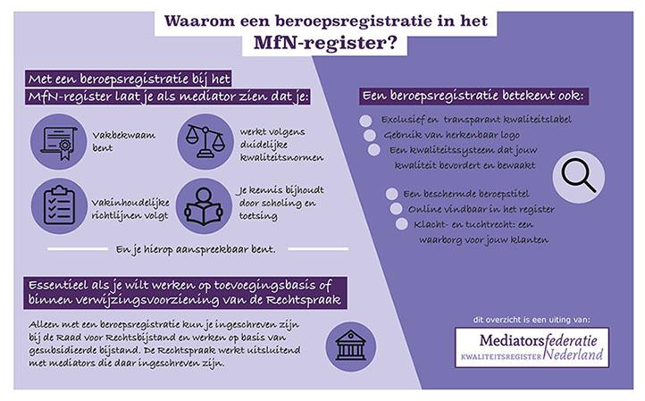 MfN beroepsregistratie voordelen